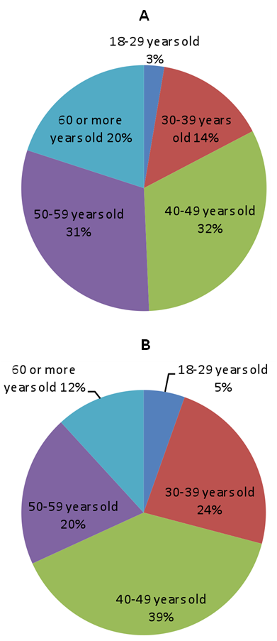Figure 1. Age groups of respondents. A. GP-TCM member participants; B. External participants.