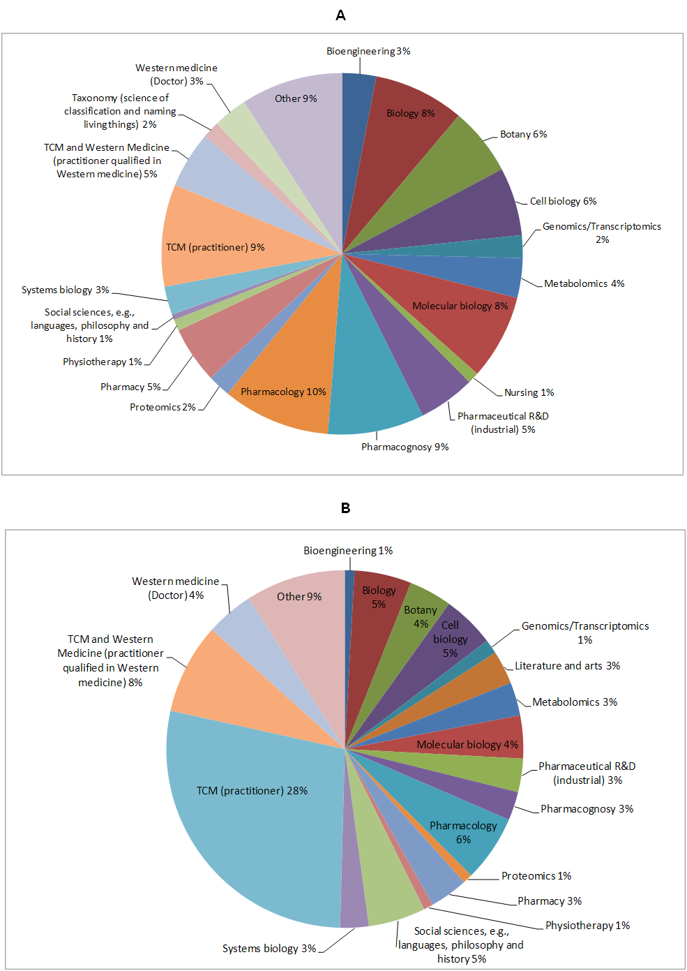 Figure 3. Expertise and specialty background of respondents. A: GP-TCM members; B: External participants.